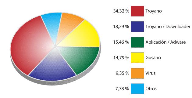 malware-stats