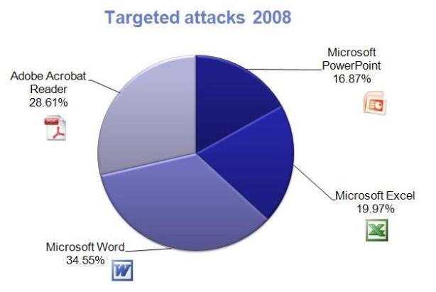 targered 2008