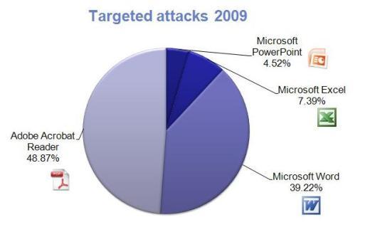 targered 2009