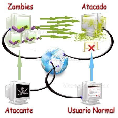 ataque-ddos-zombie
